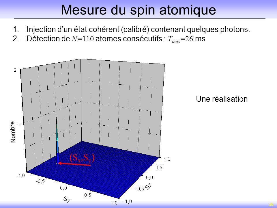 Mesure du spin atomique