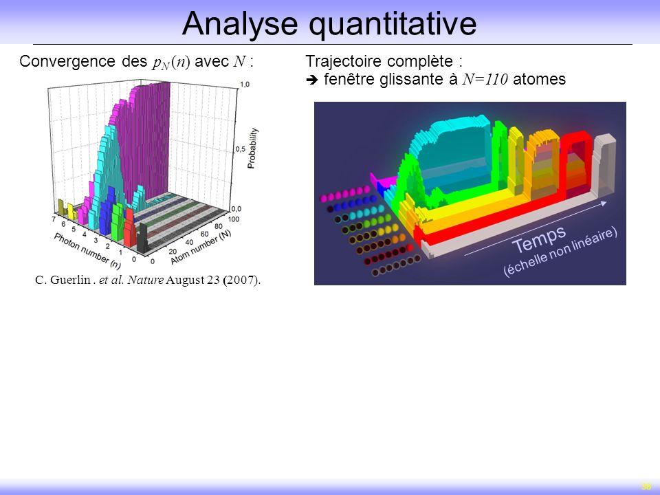 Analyse quantitative Temps Convergence des pN (n) avec N :