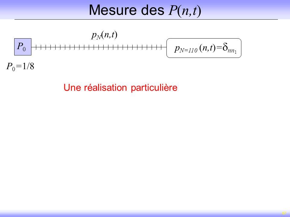 Mesure des P(n,t) 1pN(n,t) P0 1pN=110 (n,t)=nn1 P0=1/8