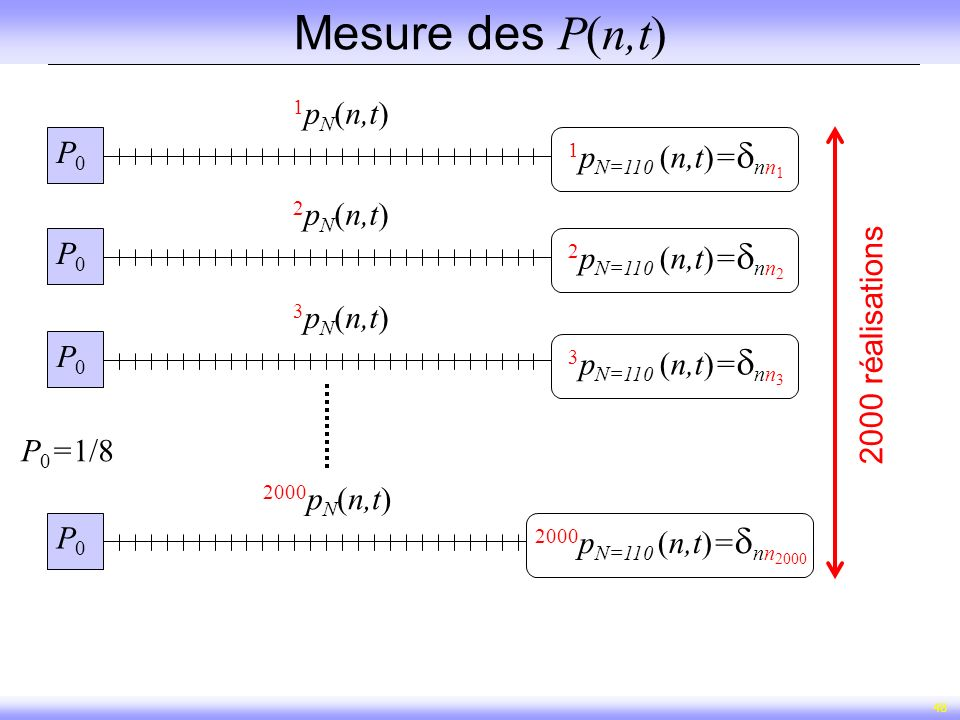 Mesure des P(n,t) 1pN(n,t) P0 1pN=110 (n,t)=nn1 2pN(n,t) P0