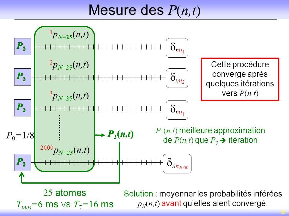 Mesure des P(n,t) nn1 nn2 nn1 nn2000 1pN=25(n,t) P1 P2 P0
