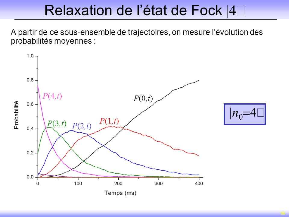 Relaxation de l'état de Fock |4ñ