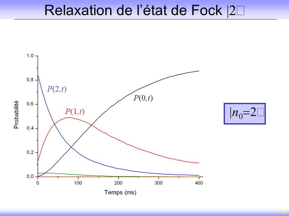 Relaxation de l'état de Fock |2ñ