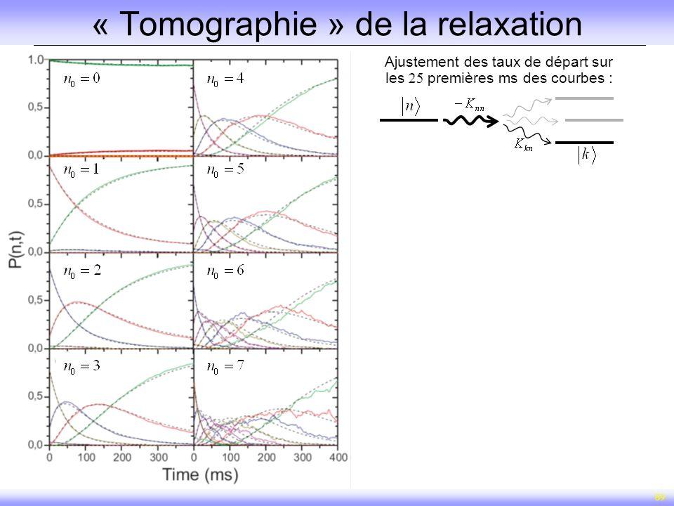 « Tomographie » de la relaxation