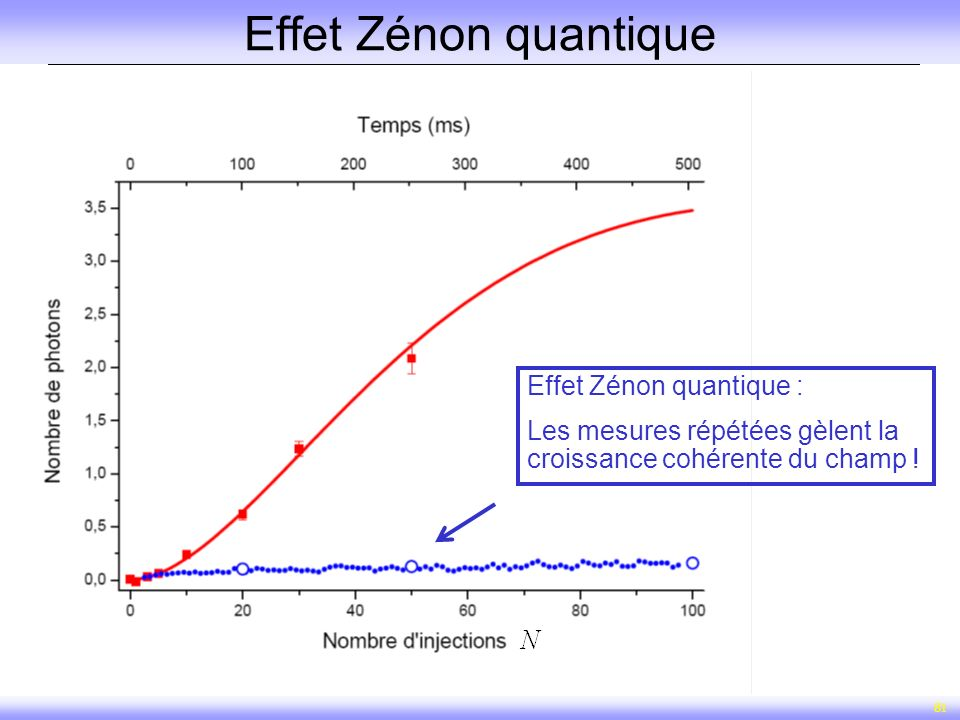 Effet Zénon quantique Effet Zénon quantique :