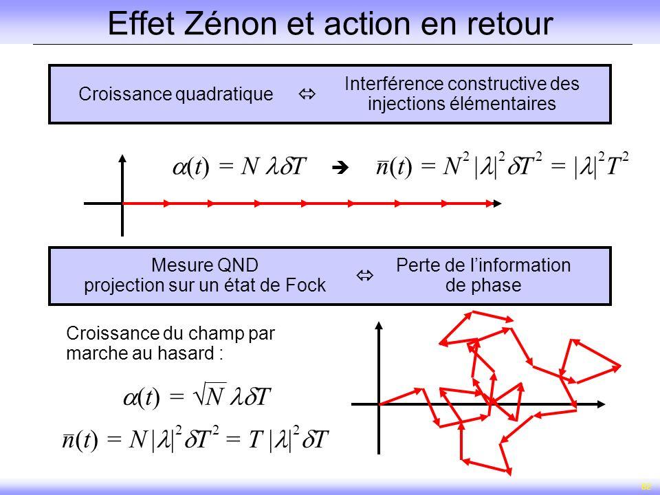 Effet Zénon et action en retour