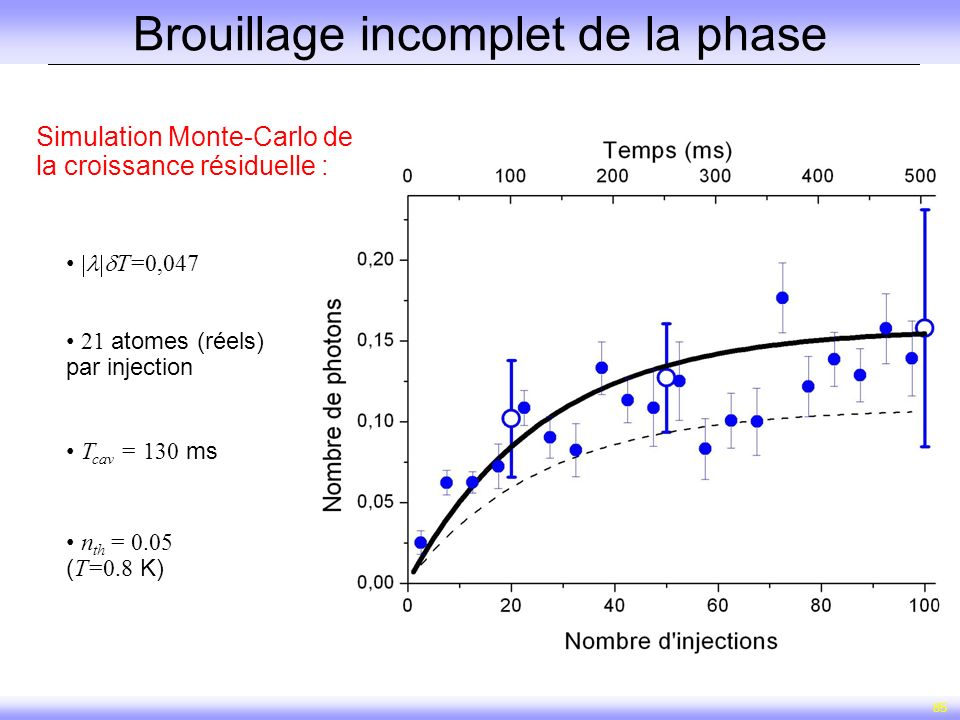 Brouillage incomplet de la phase