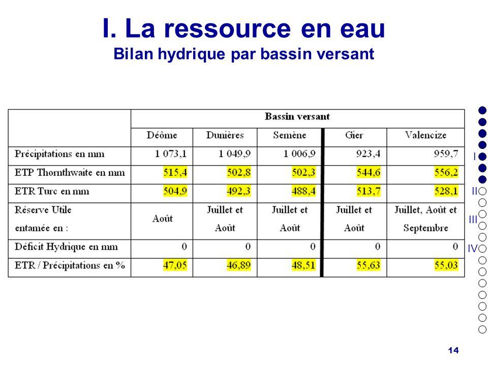 I. La ressource en eau Bilan hydrique par bassin versant