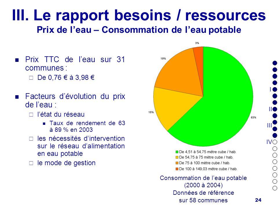 Consommation de l'eau potable (2000 à 2004)