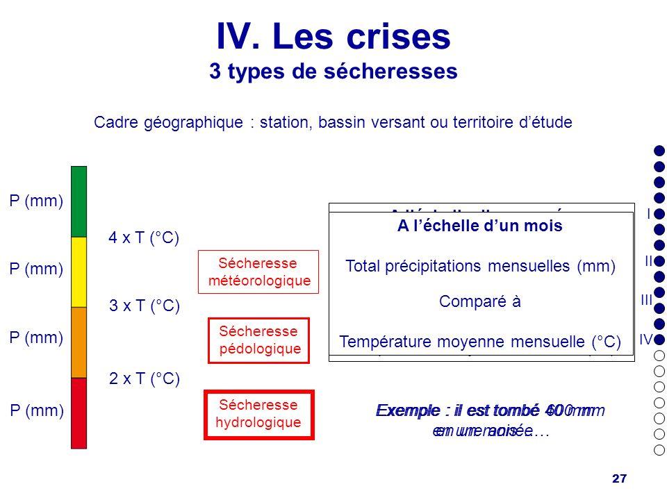 IV. Les crises 3 types de sécheresses