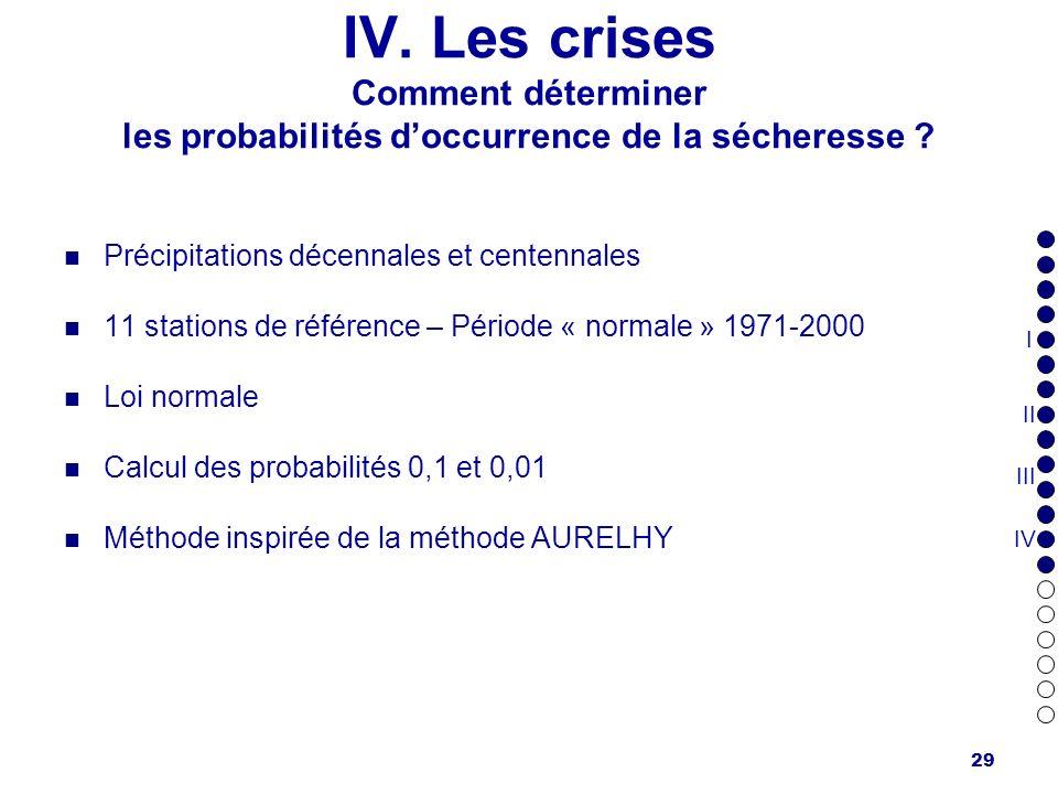 IV. Les crises Comment déterminer les probabilités d'occurrence de la sécheresse