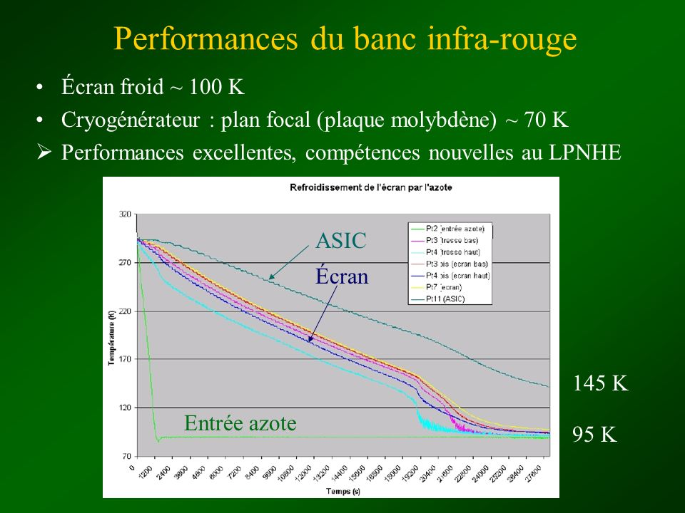 Performances du banc infra-rouge