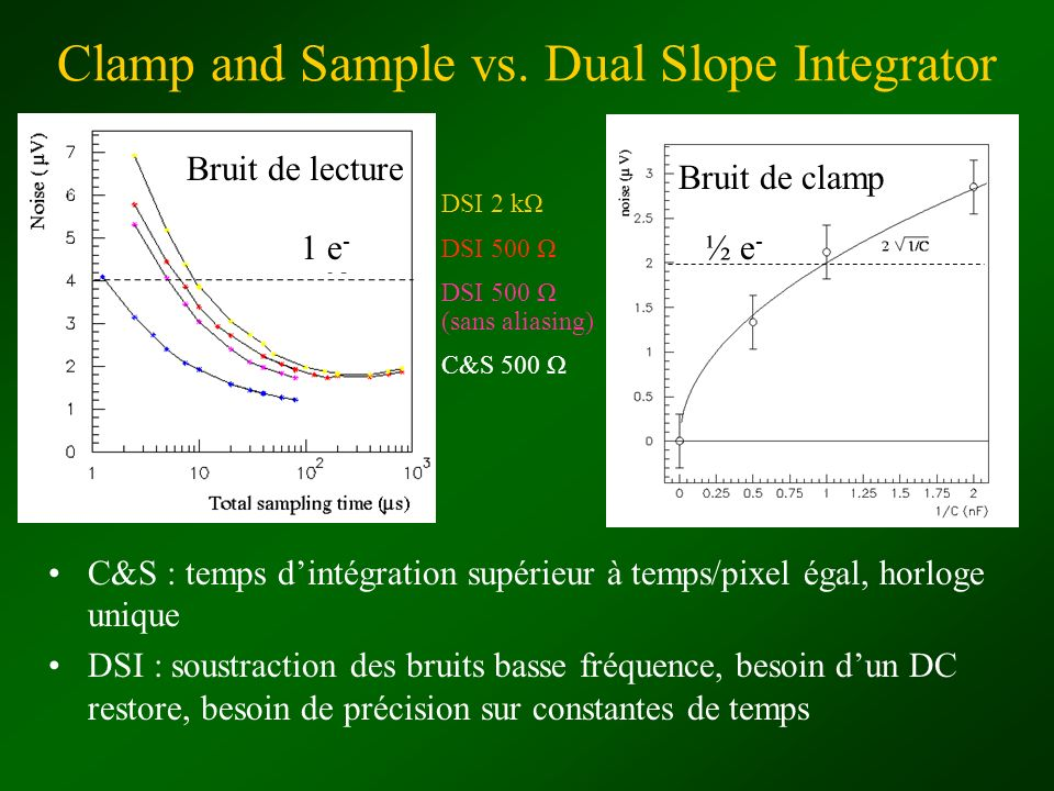 Clamp and Sample vs. Dual Slope Integrator