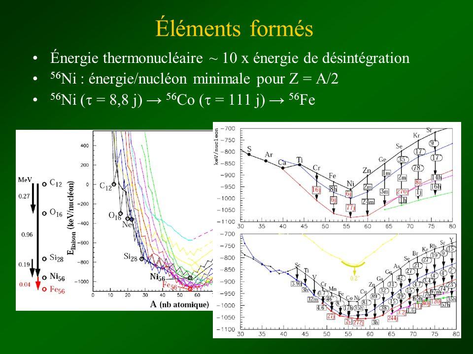 Éléments formés Énergie thermonucléaire ~ 10 x énergie de désintégration. 56Ni : énergie/nucléon minimale pour Z = A/2.
