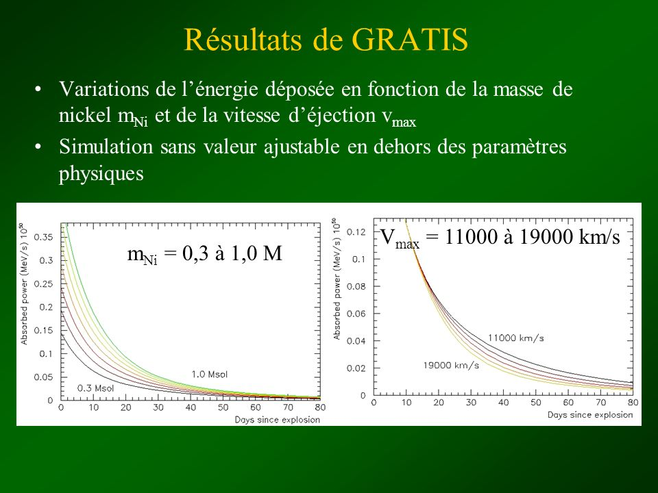 Résultats de GRATIS Variations de l'énergie déposée en fonction de la masse de nickel mNi et de la vitesse d'éjection vmax.
