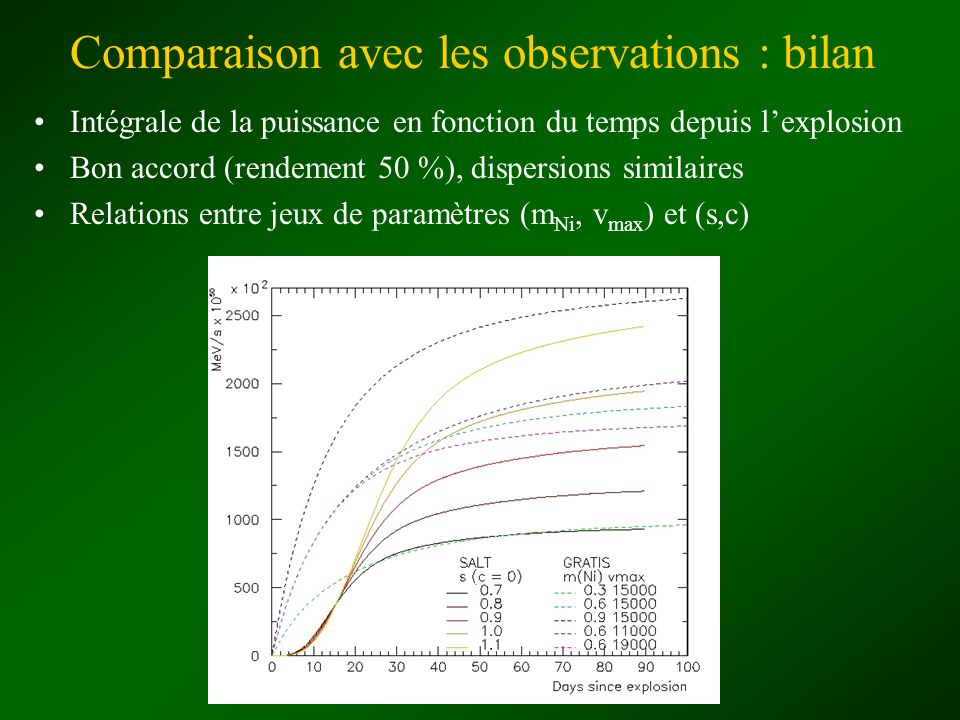 Comparaison avec les observations : bilan