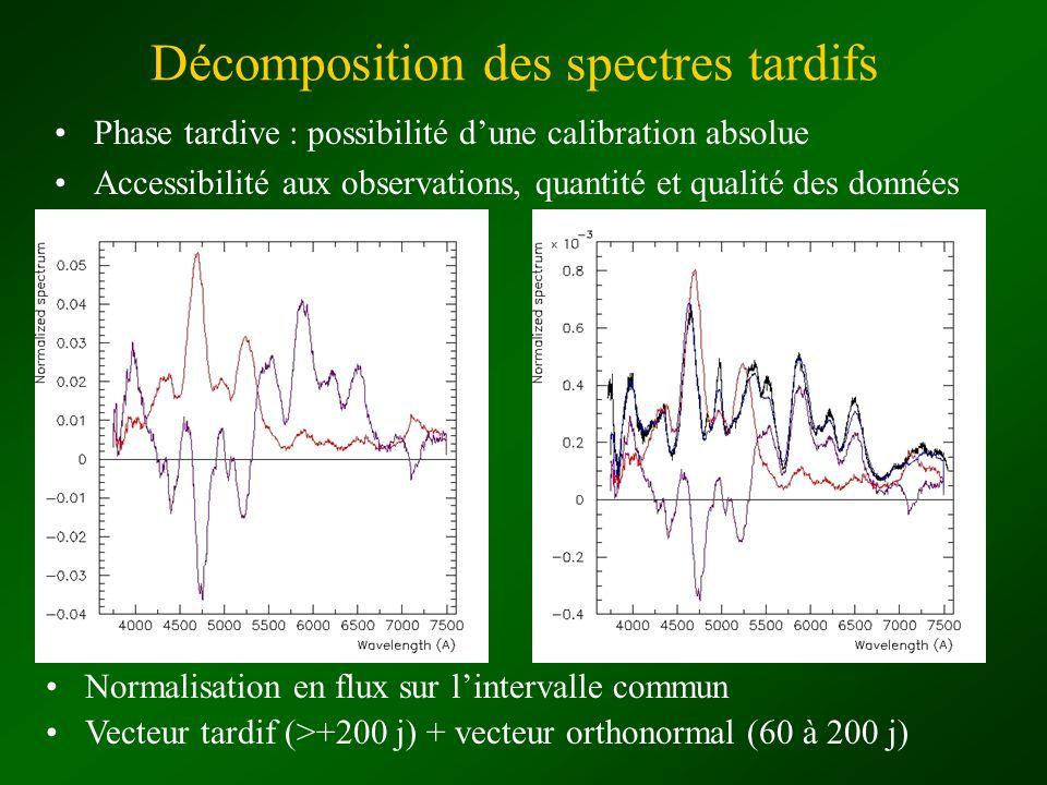 Décomposition des spectres tardifs