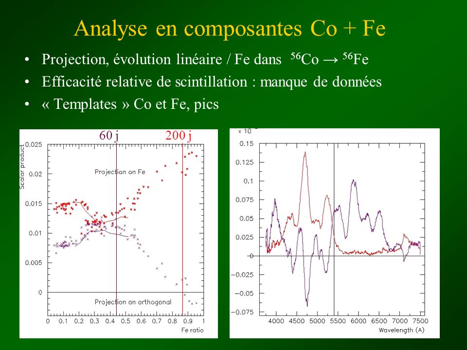 Analyse en composantes Co + Fe