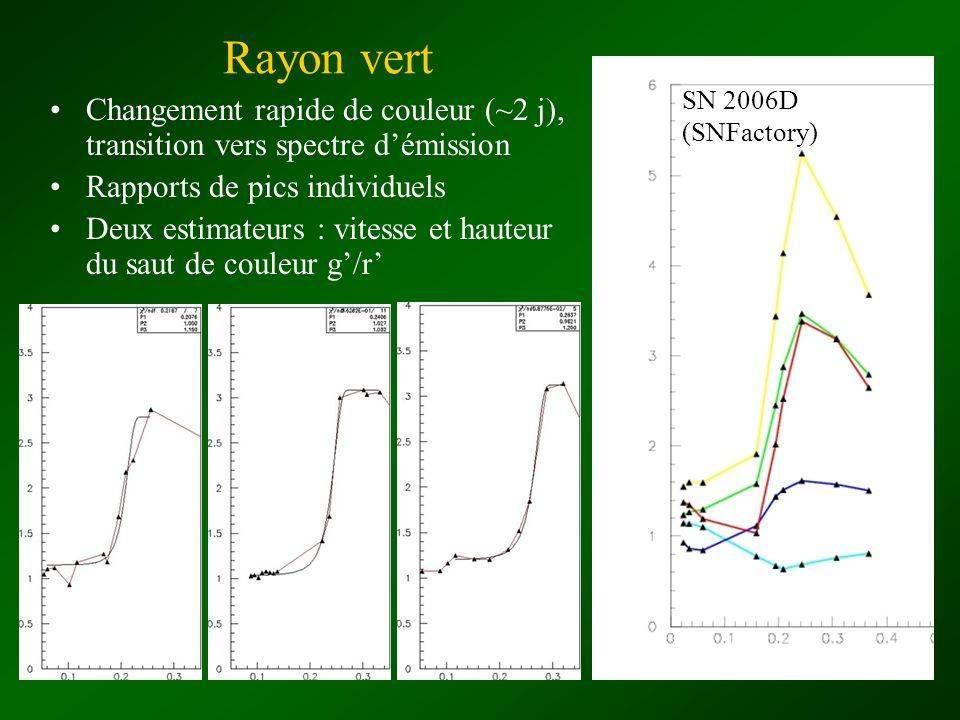 Rayon vert SN 2006D (SNFactory) Changement rapide de couleur (~2 j), transition vers spectre d'émission.