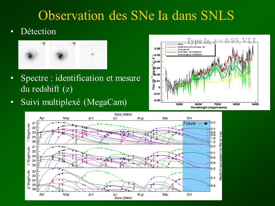 Observation des SNe Ia dans SNLS