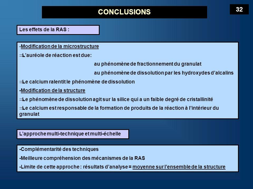 CONCLUSIONS 32 Les effets de la RAS :