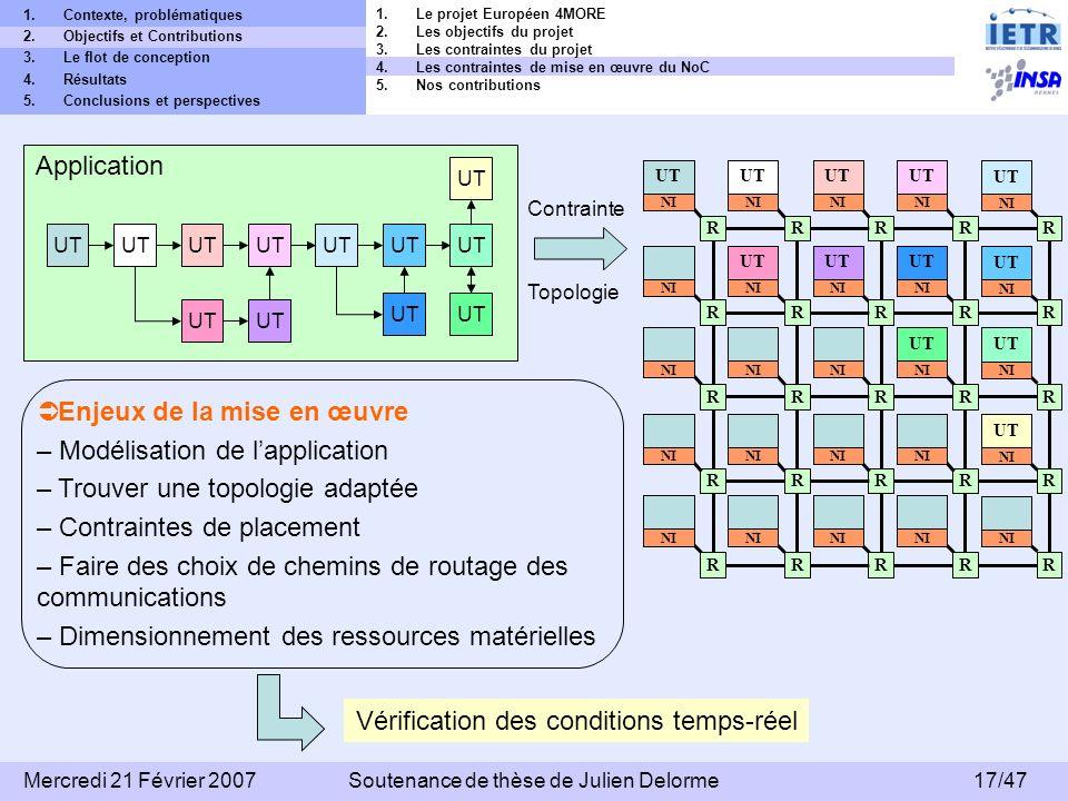 Enjeux de la mise en œuvre Modélisation de l'application