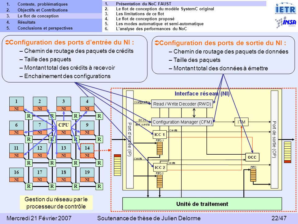 Configuration des ports de sortie du NI :