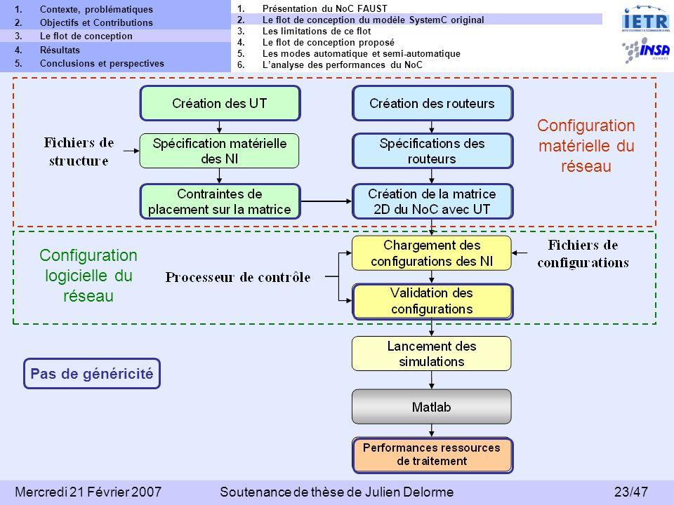 Configuration matérielle du réseau