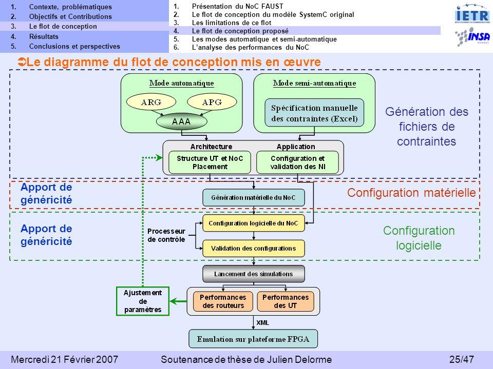 Le diagramme du flot de conception mis en œuvre