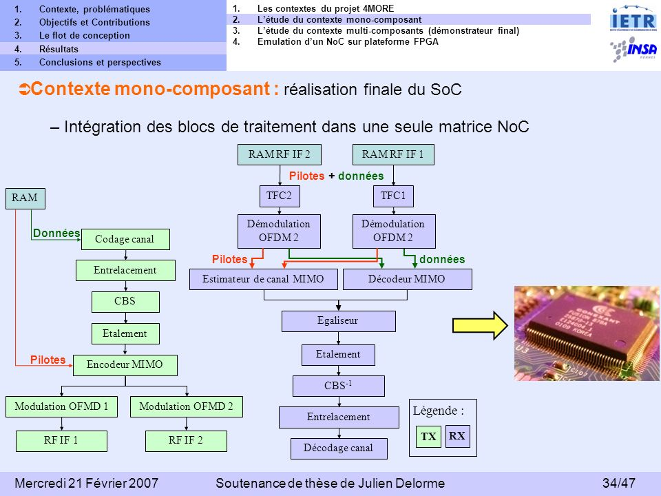 Contexte mono-composant : réalisation finale du SoC