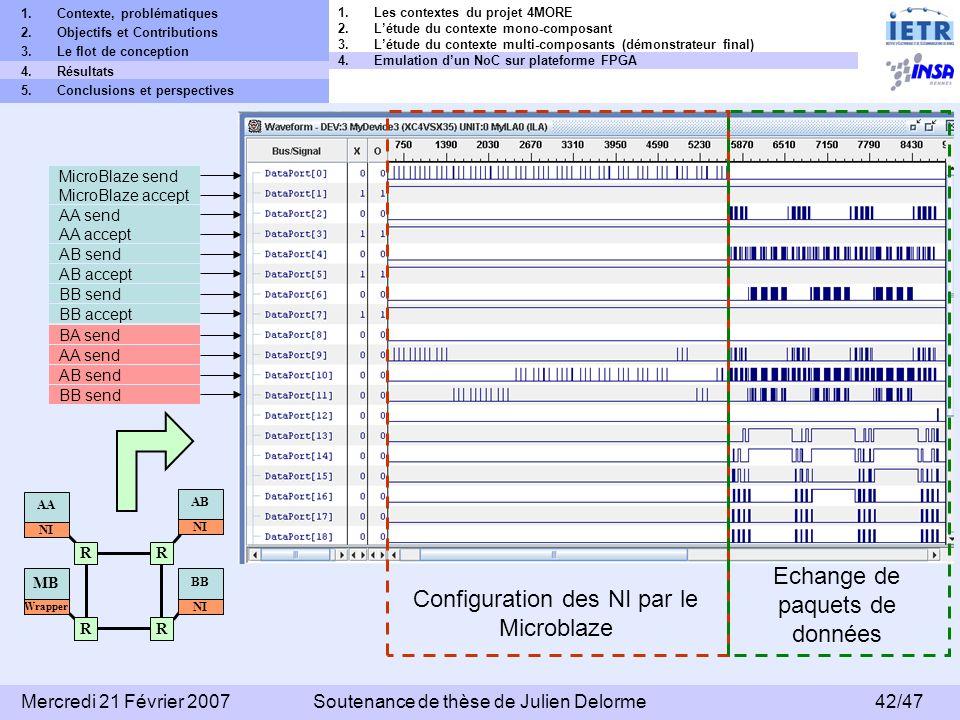 Configuration des NI par le Microblaze Echange de paquets de données