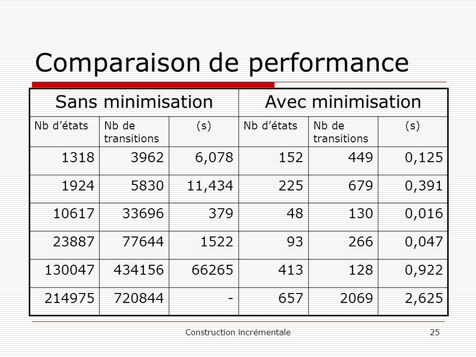 Comparaison de performance