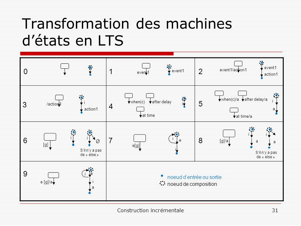 Transformation des machines d'états en LTS
