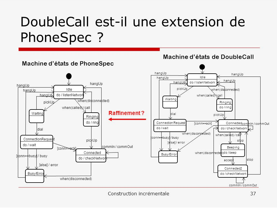 DoubleCall est-il une extension de PhoneSpec
