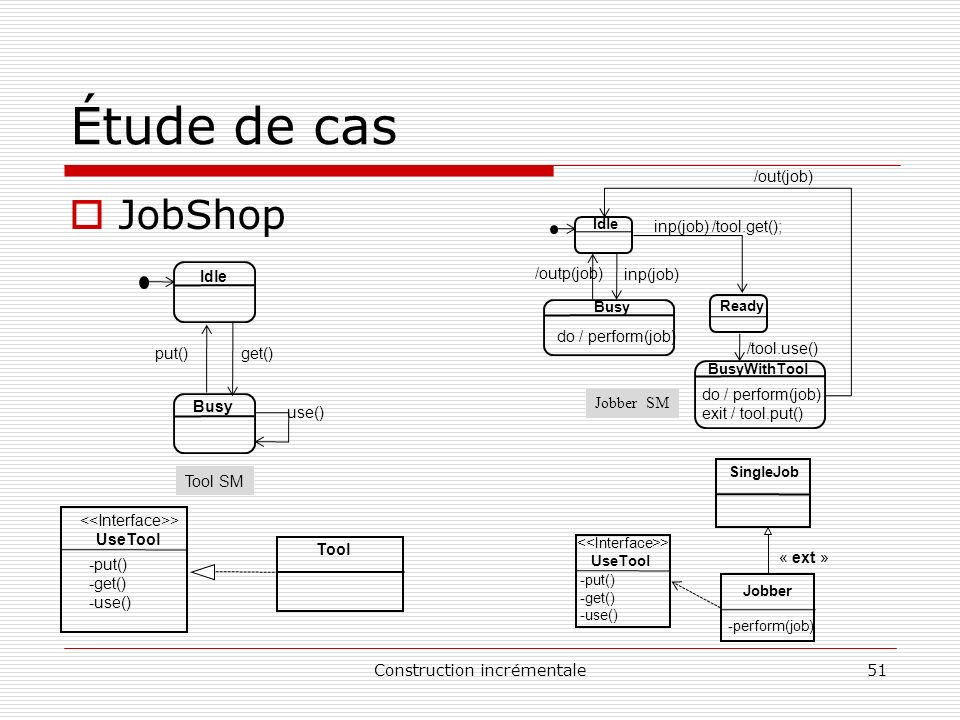 Étude de cas JobShop /outp(job) inp(job) Jobber SM do / perform(job)