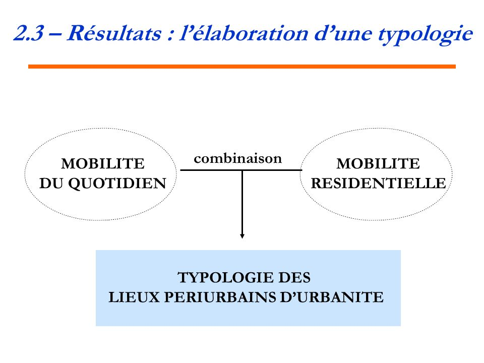 2.3 – Résultats : l'élaboration d'une typologie