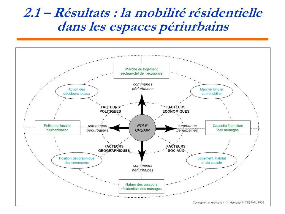 2.1 – Résultats : la mobilité résidentielle dans les espaces périurbains