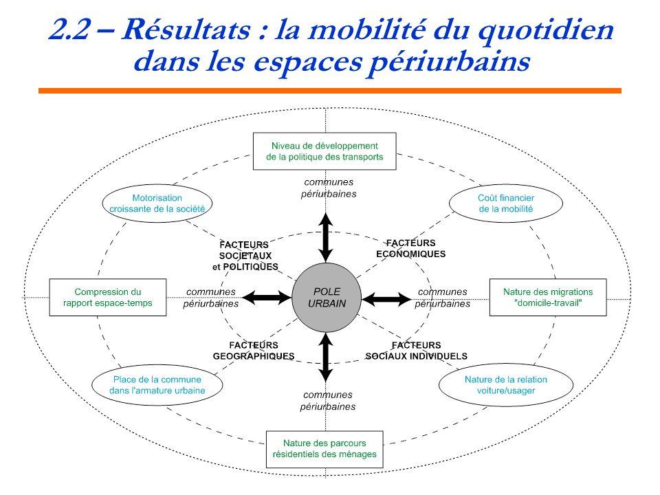 2.2 – Résultats : la mobilité du quotidien dans les espaces périurbains