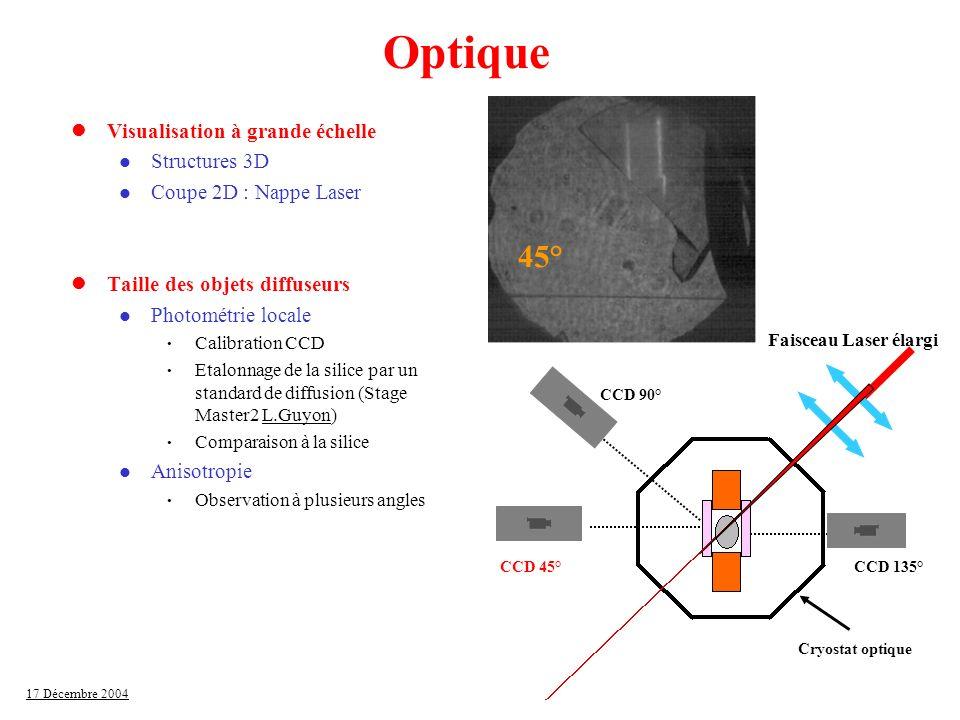 Optique 45° Visualisation à grande échelle Structures 3D