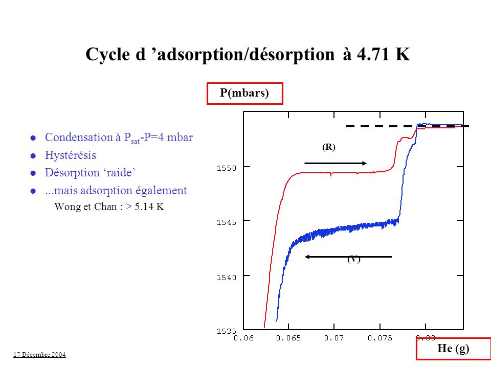 Cycle d 'adsorption/désorption à 4.71 K