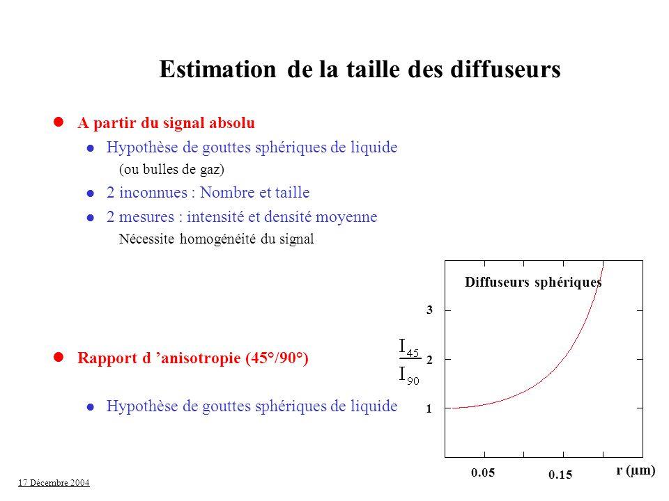 Estimation de la taille des diffuseurs Diffuseurs sphériques