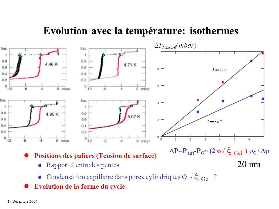 Evolution avec la température: isothermes