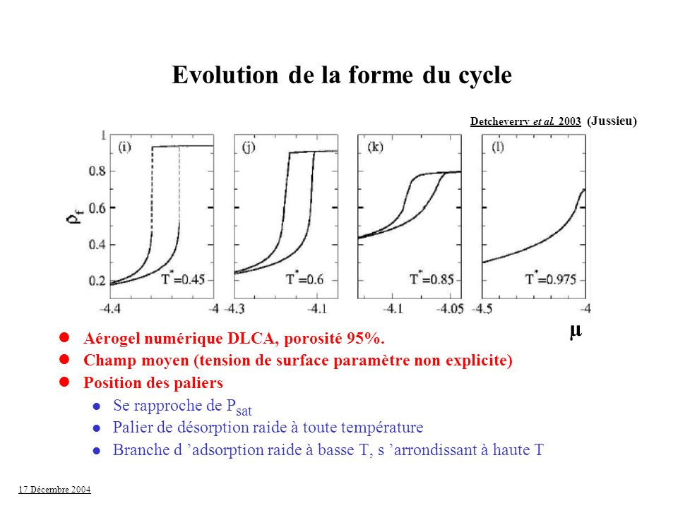 Evolution de la forme du cycle