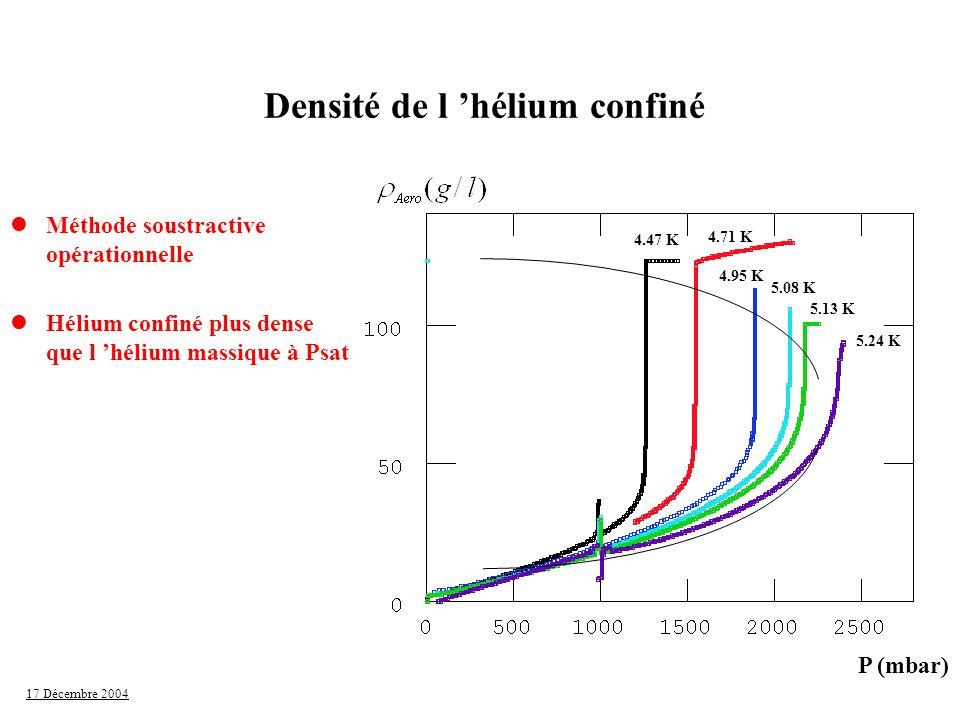 Densité de l 'hélium confiné