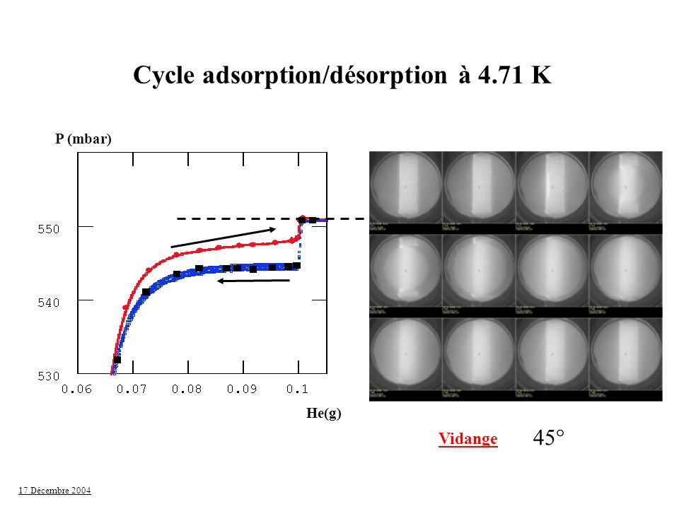 Cycle adsorption/désorption à 4.71 K