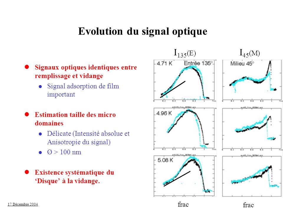 Evolution du signal optique