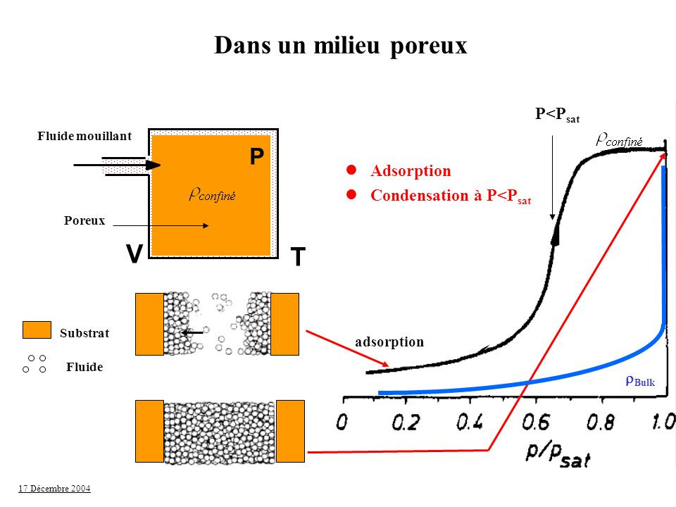 Dans un milieu poreux V T P P<Psat Adsorption