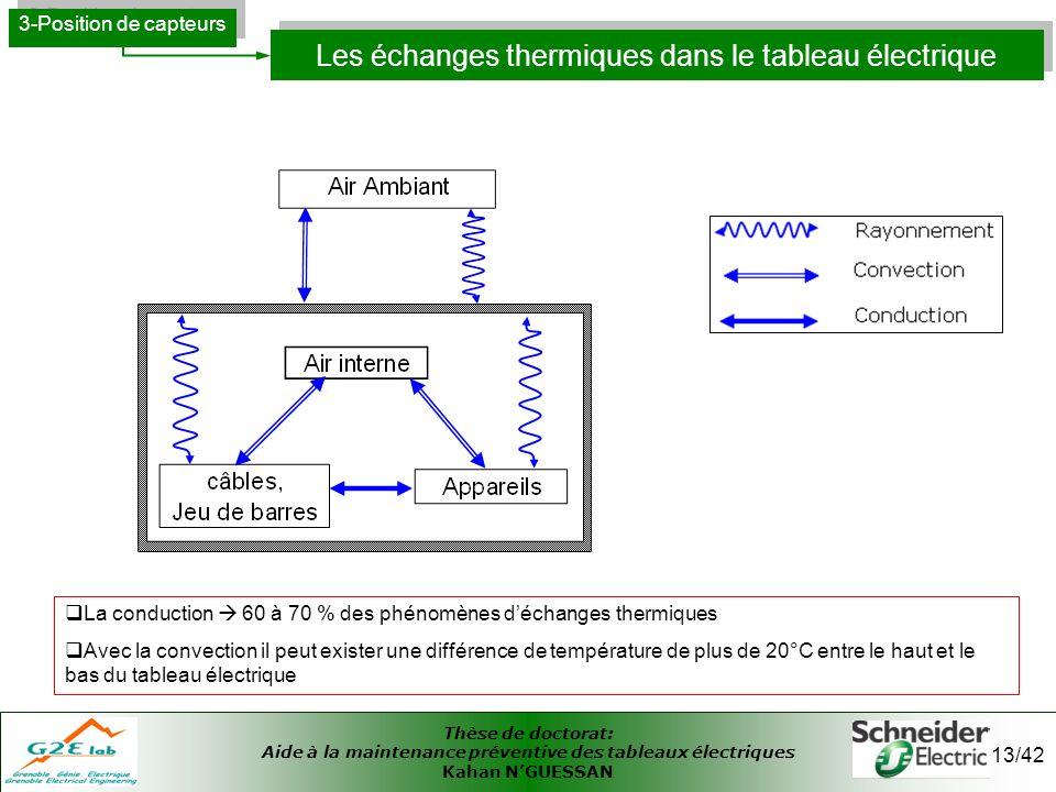 Les échanges thermiques dans le tableau électrique