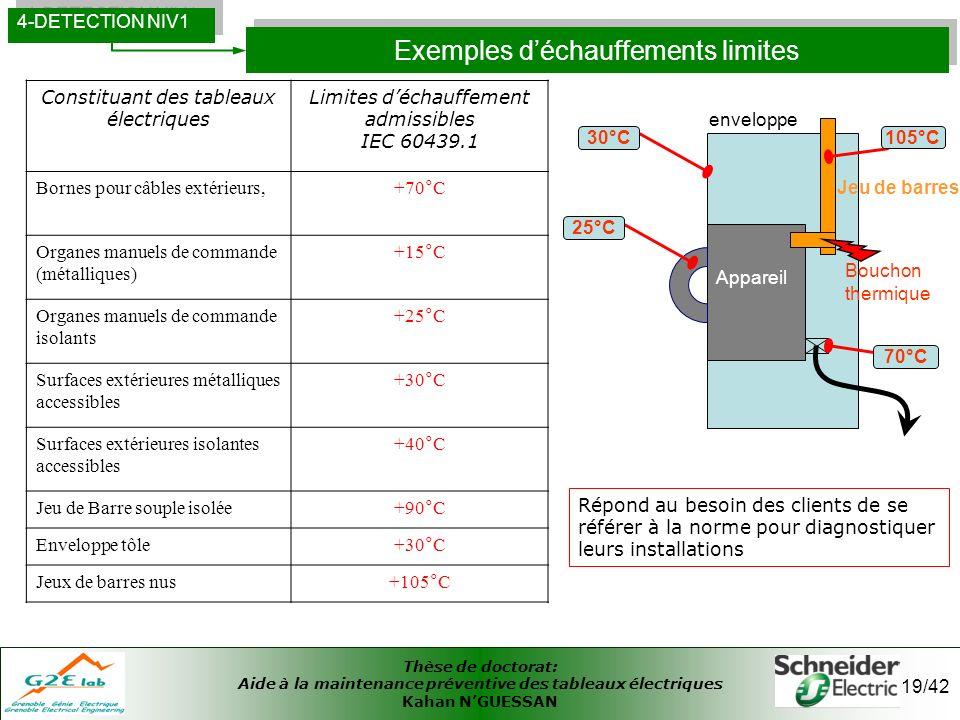 Exemples d'échauffements limites