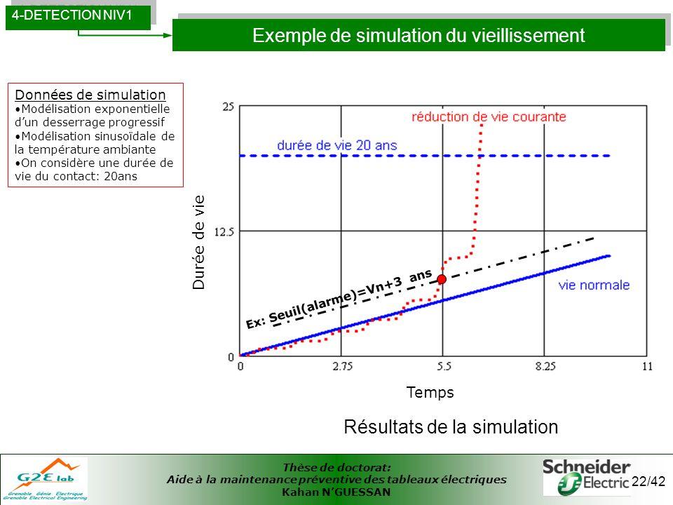 Exemple de simulation du vieillissement